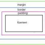CSS – margins, borders, padding